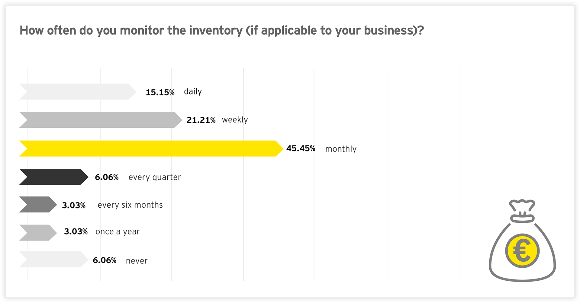 Graph: How often do you monitor the inventory (if applicable to your business)?