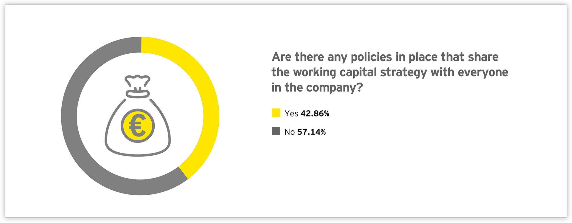 Graph: Are there any policies in place that serve the working capital strategy with everyone in the company?