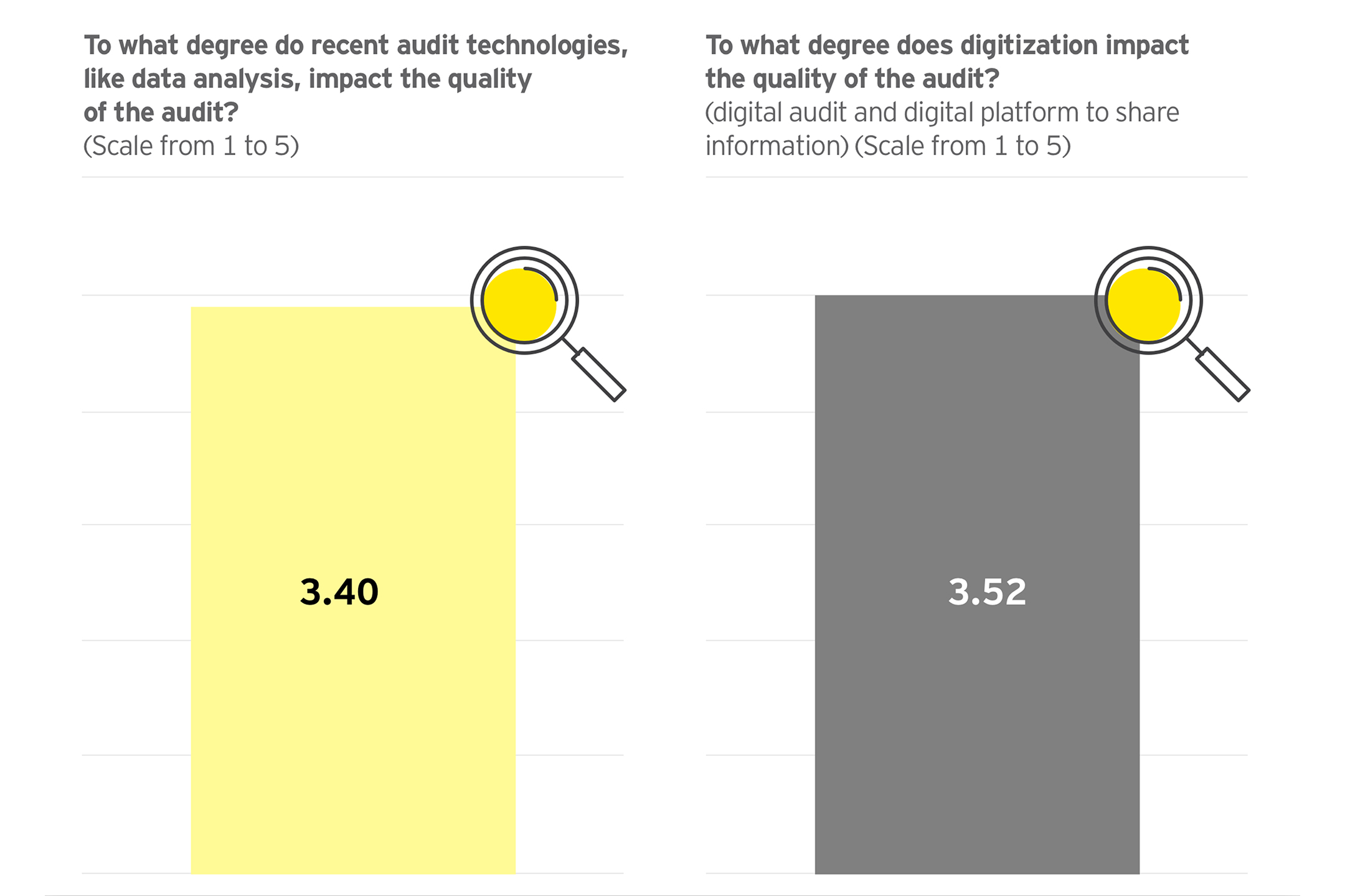 Graph: To what degree doe recent audit technologies impact the quality of the audit? [Answer: 3.40, Scale from 1 to 5]; To what degree deos digitalization impact the quality of the audit? [Answer: 3.52, Scale from 1 to 5]