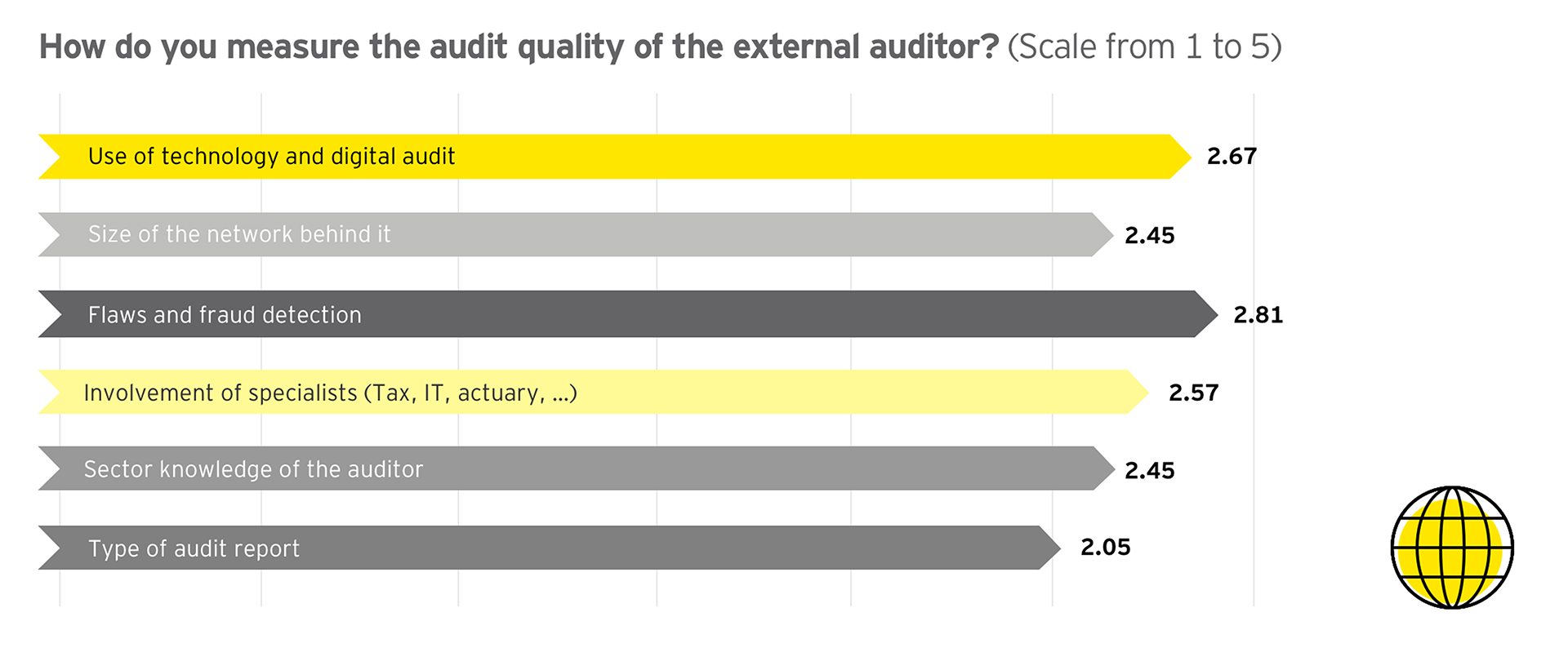 Graph: How do you measure the audit quality of the external auditor? (Scale from 1 to 5)