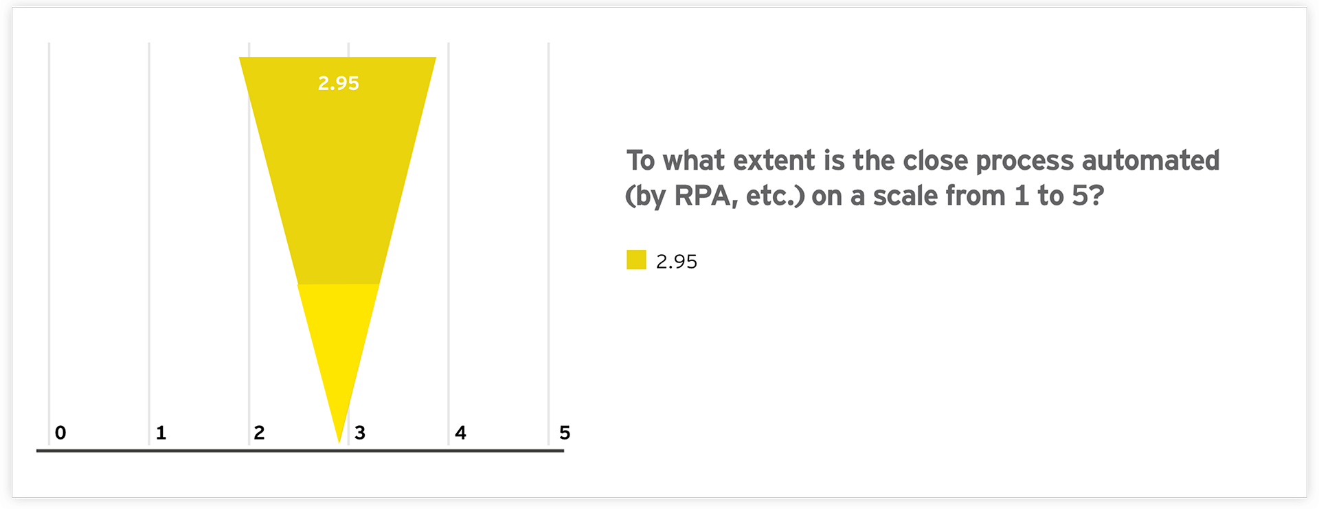 Graph: To what extent is the close process automated on a scale from 1 to 5?