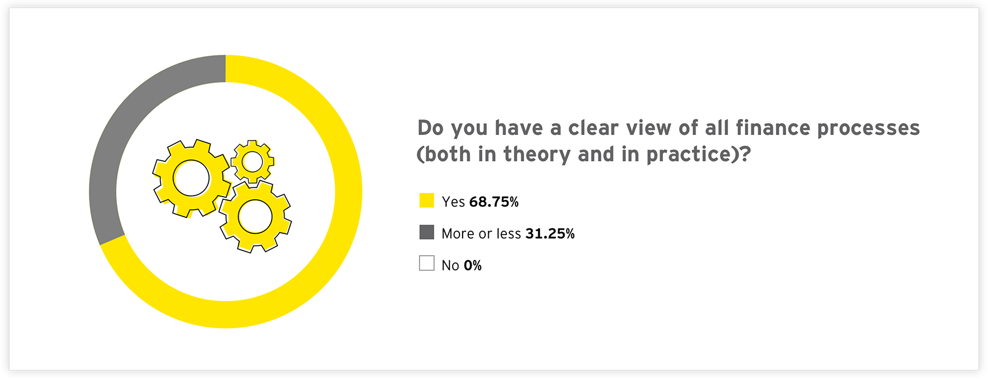 Graph: Do you have a clear view of all finance processes (both in theory and in practice)?