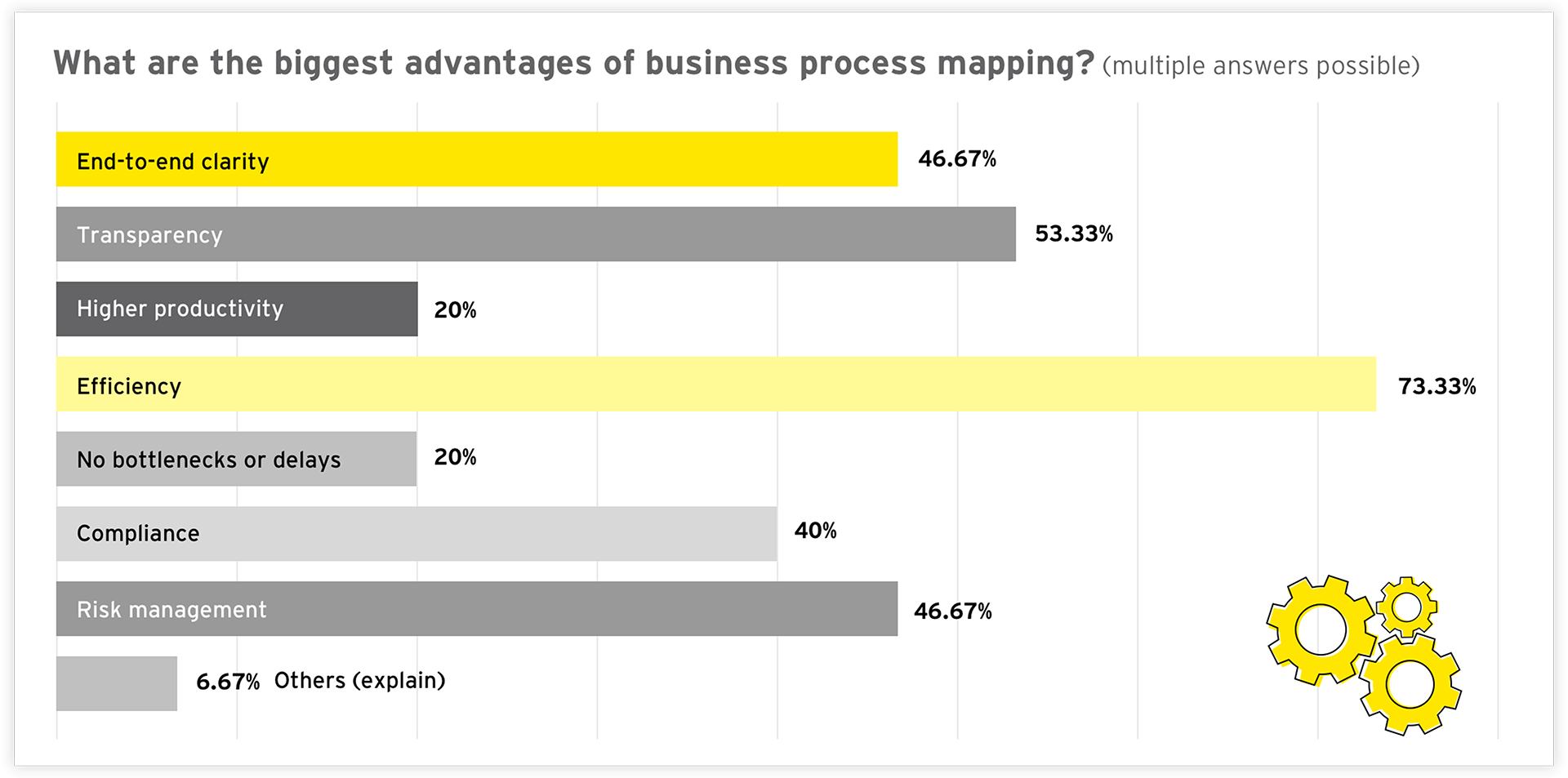 Graph: What are the biggest advantages of business process mapping?