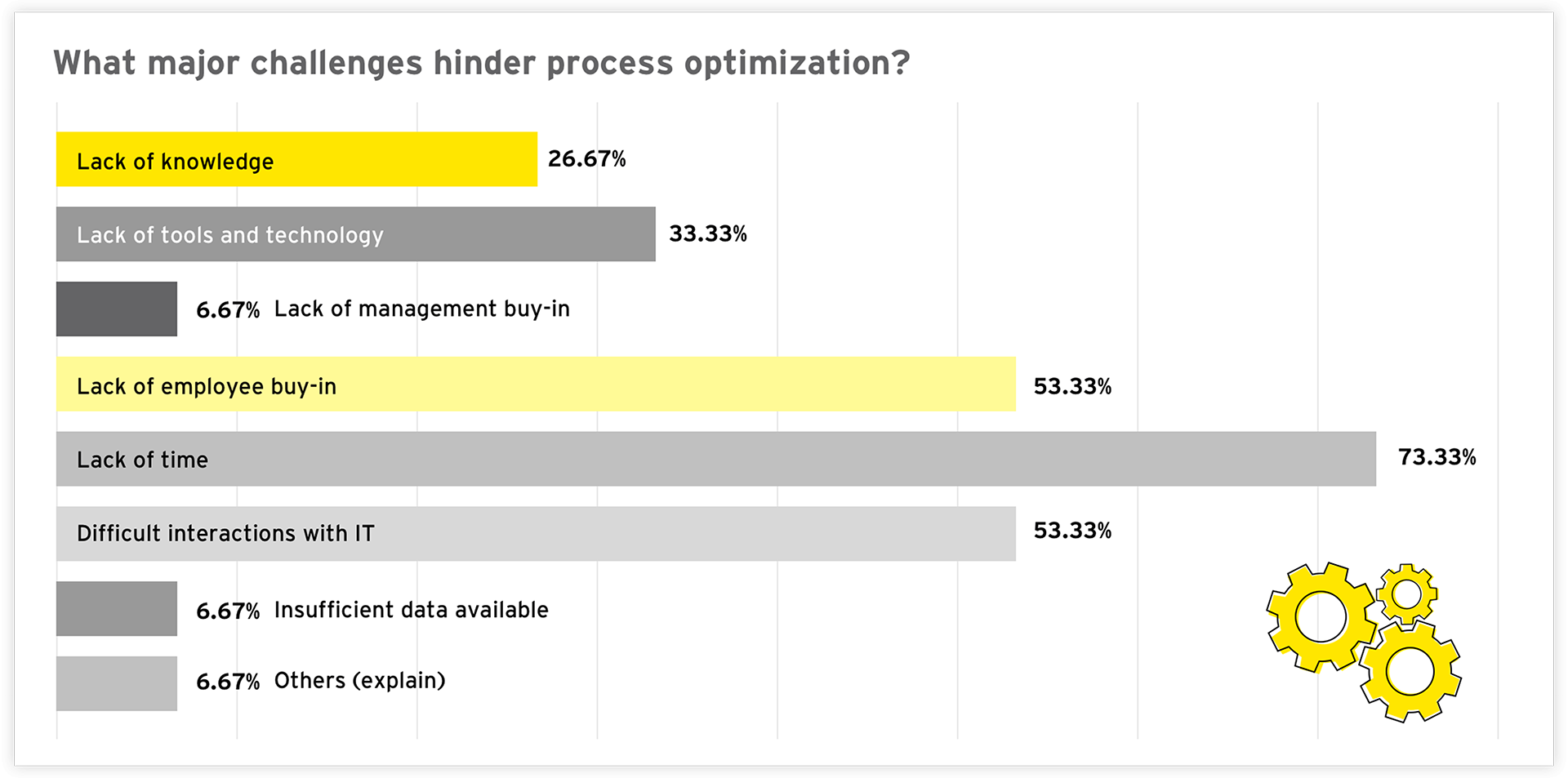 Graph: What major challenges hinder process optimization?