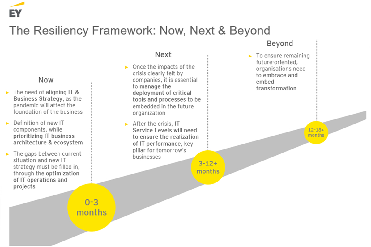 The Resiliency Framework: Now, Next & Beyond