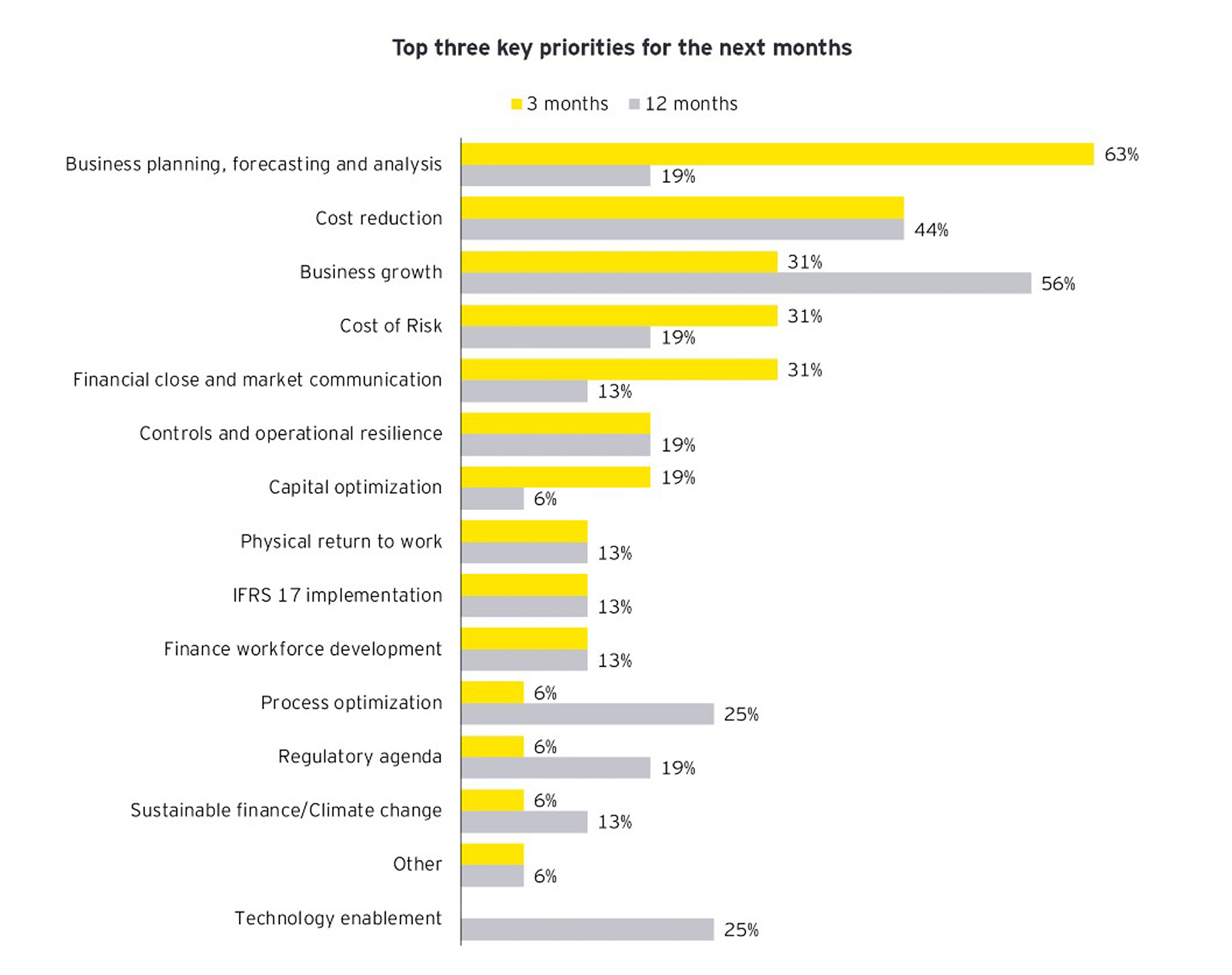 Graph: Top three key priorities for the next months