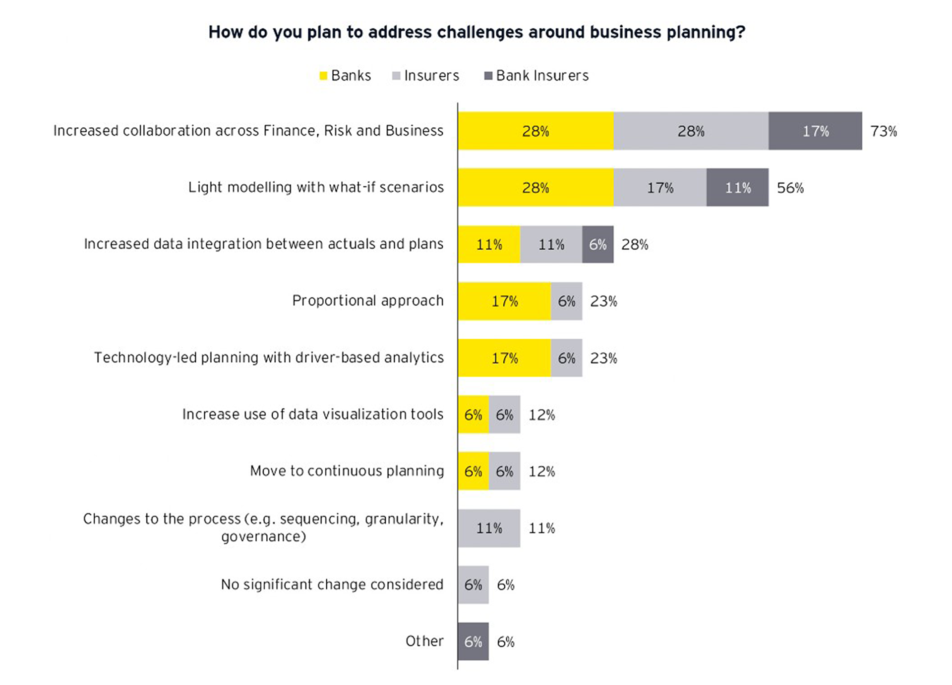 Graph: How do you plan to address challenges around business planning?