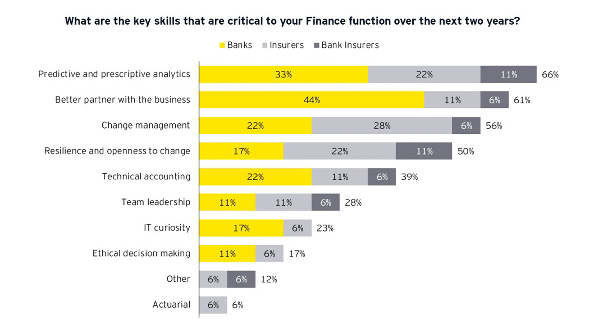 Graph: What are the key skills that are critical to your Finance function over the next two years?