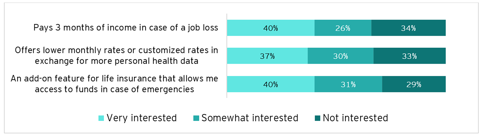 Graph: How interested are you in the following types of insurance?