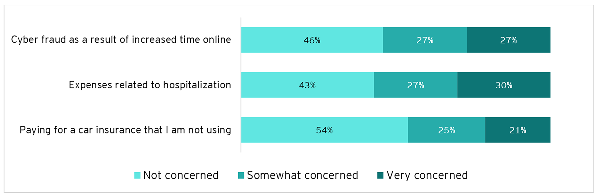 Graph: How concerned are you about the following?