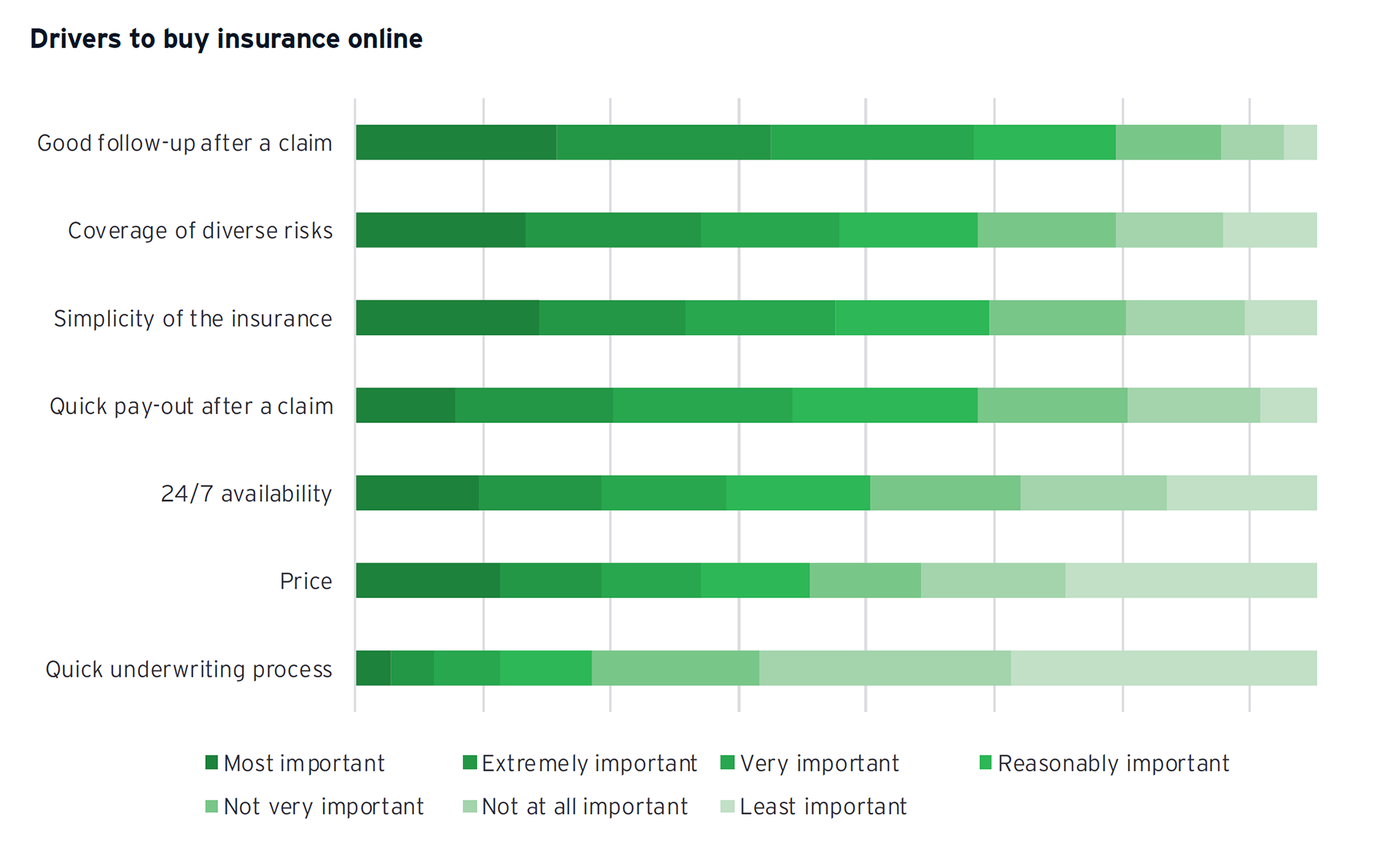 Graph: Drivers to buy insurance online