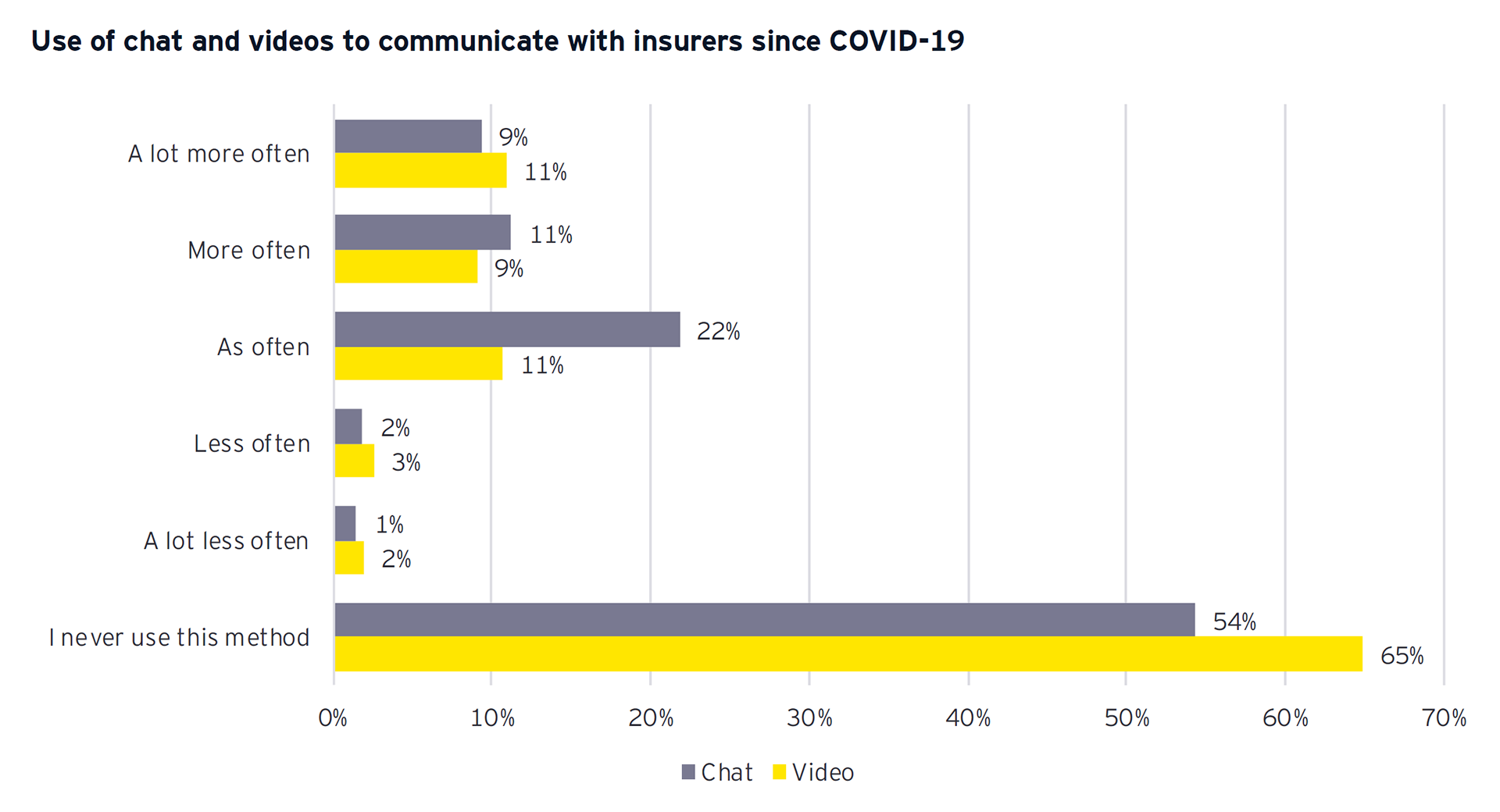 Graph: Use of chat and videos to communicate with insurers since COVID-19