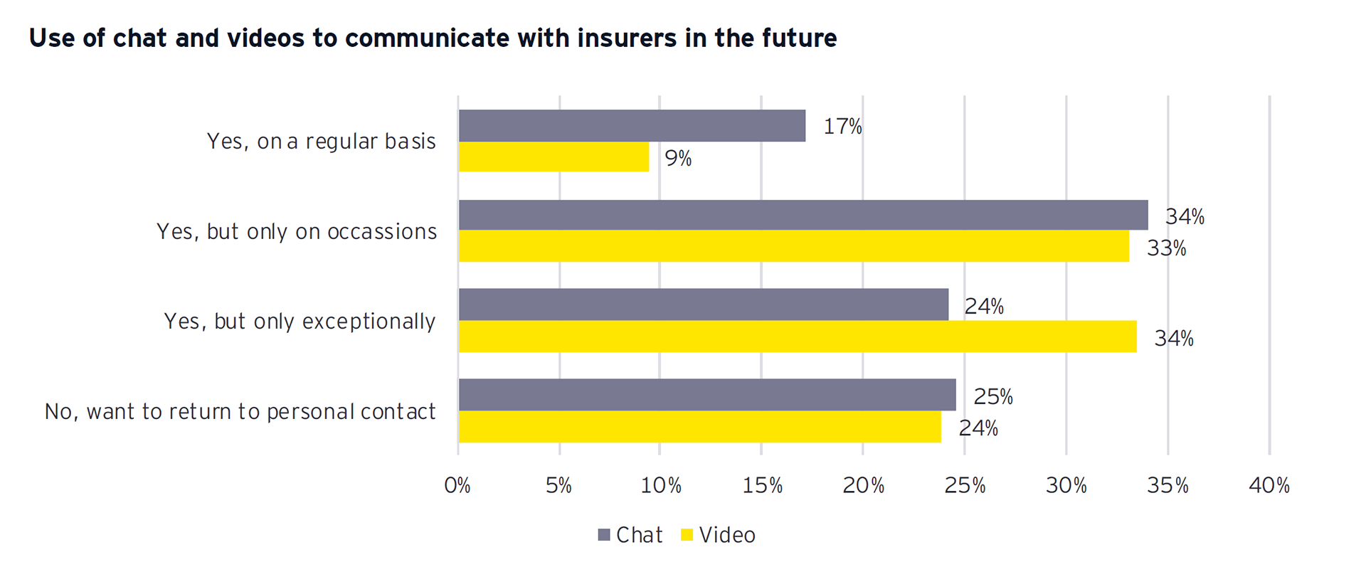 Graph: Use of chat and videos to communicate with insurers in the future