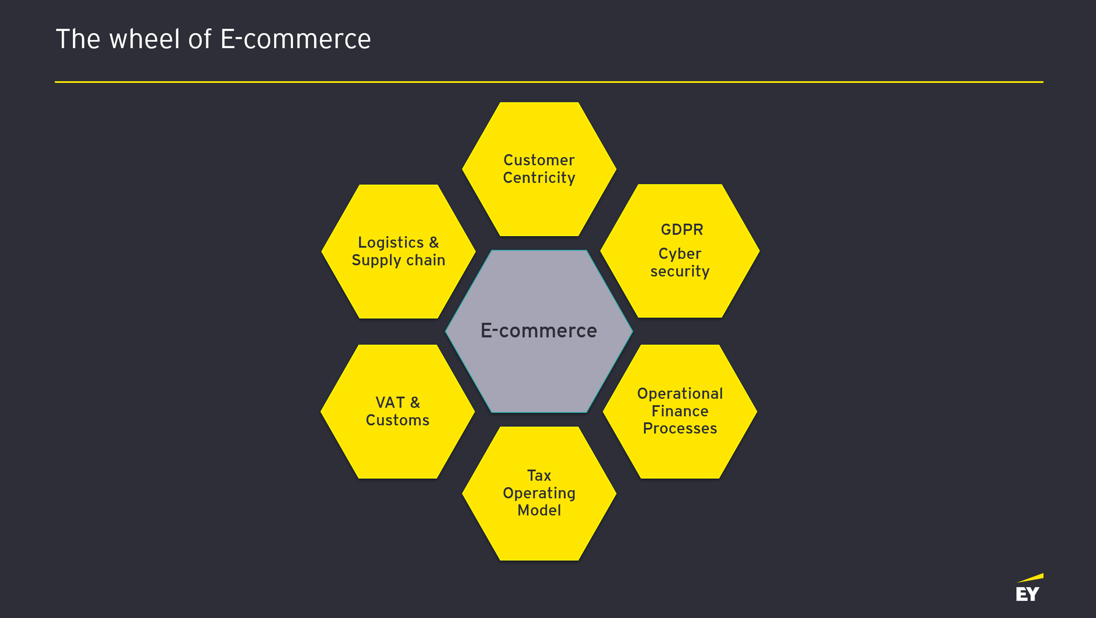 The wheel of E-commerce