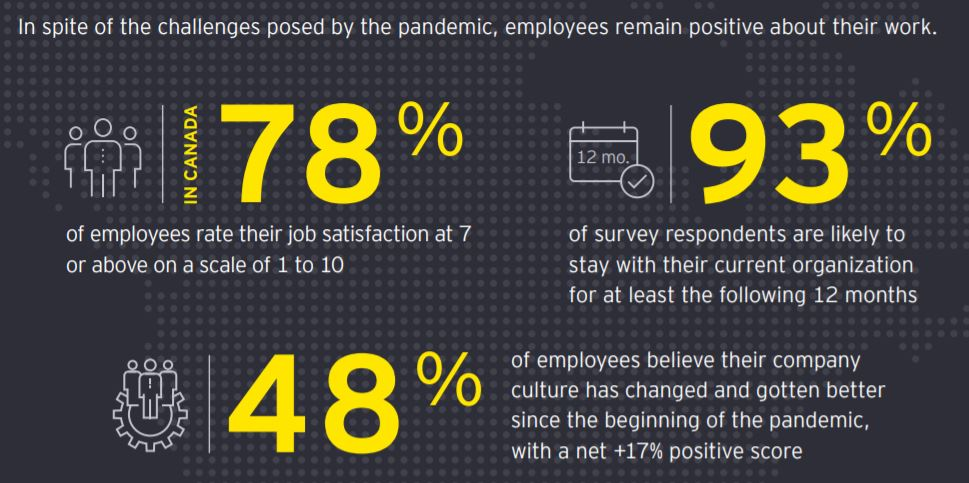 In spite of the challenges posed by the pandemic, employees remain positive about their work.