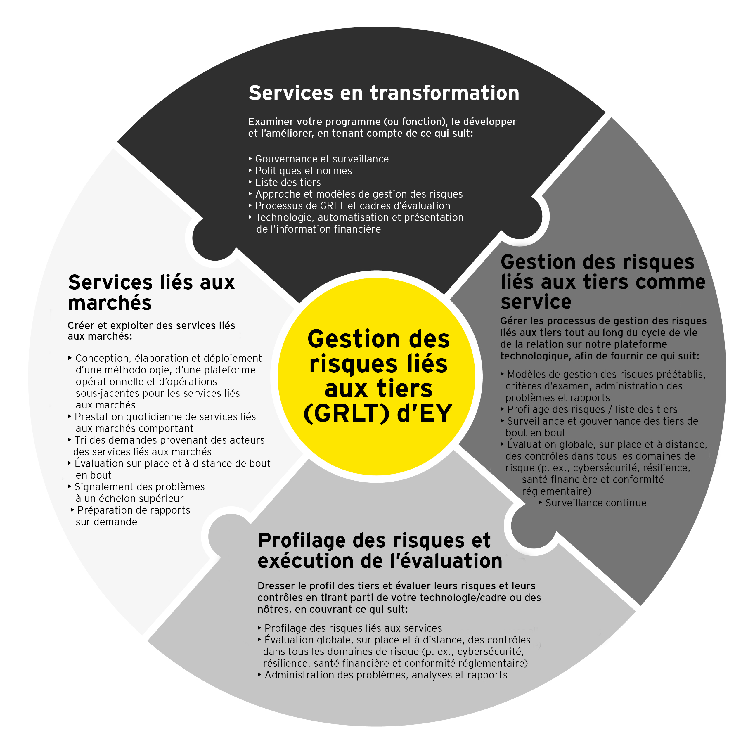 EY Third party risk information