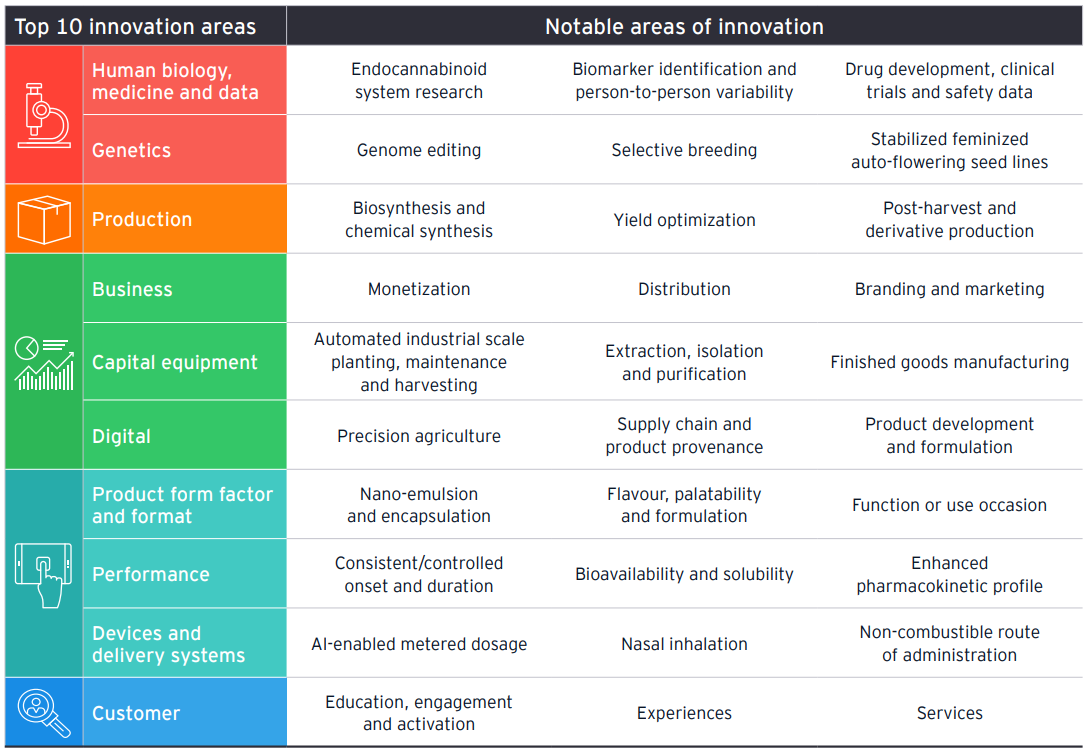 Table showing top 10 cannabis innovation areas