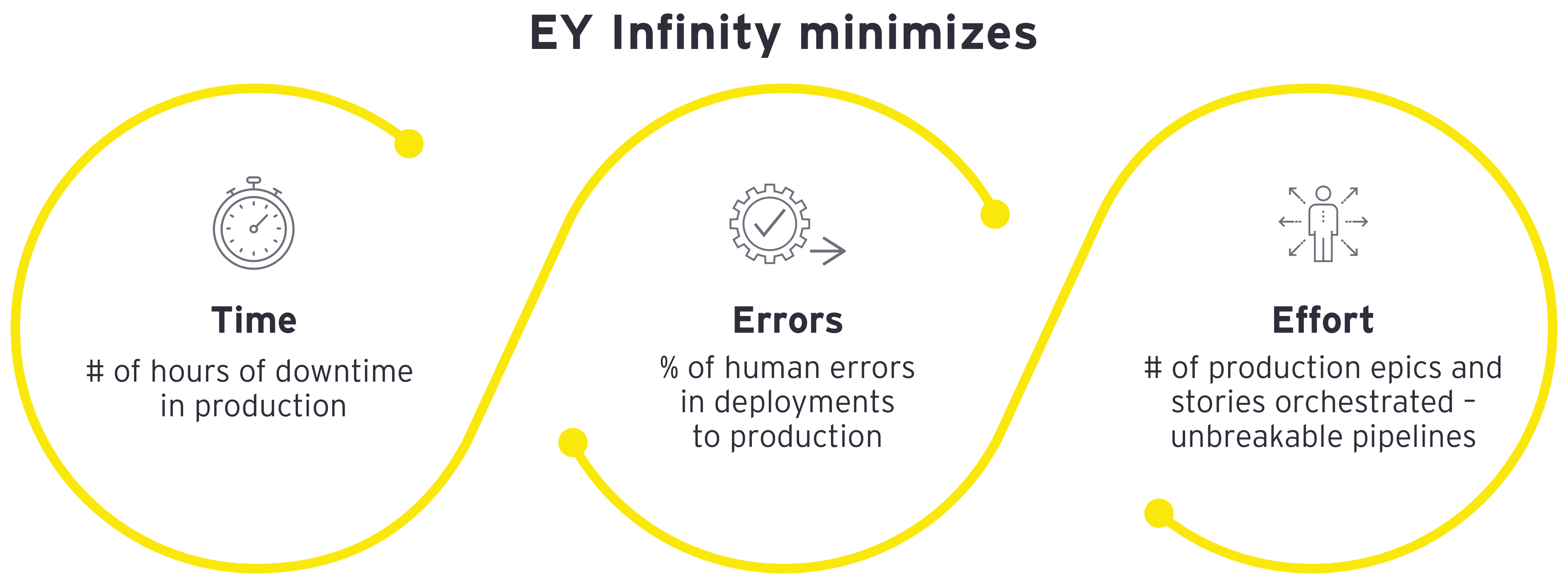 EY Infinity client benefits