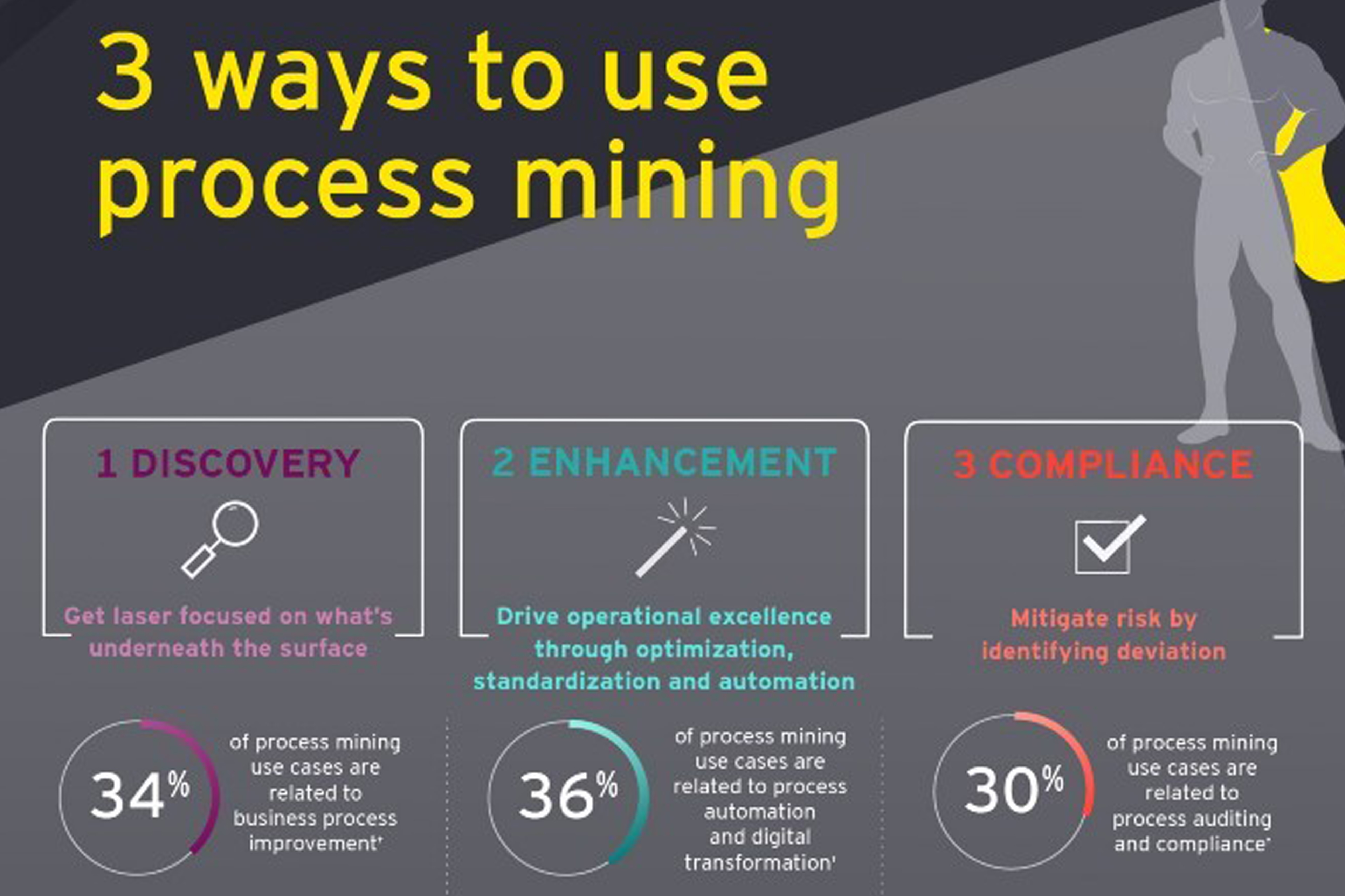 3 ways to use process Mining  [infographic]