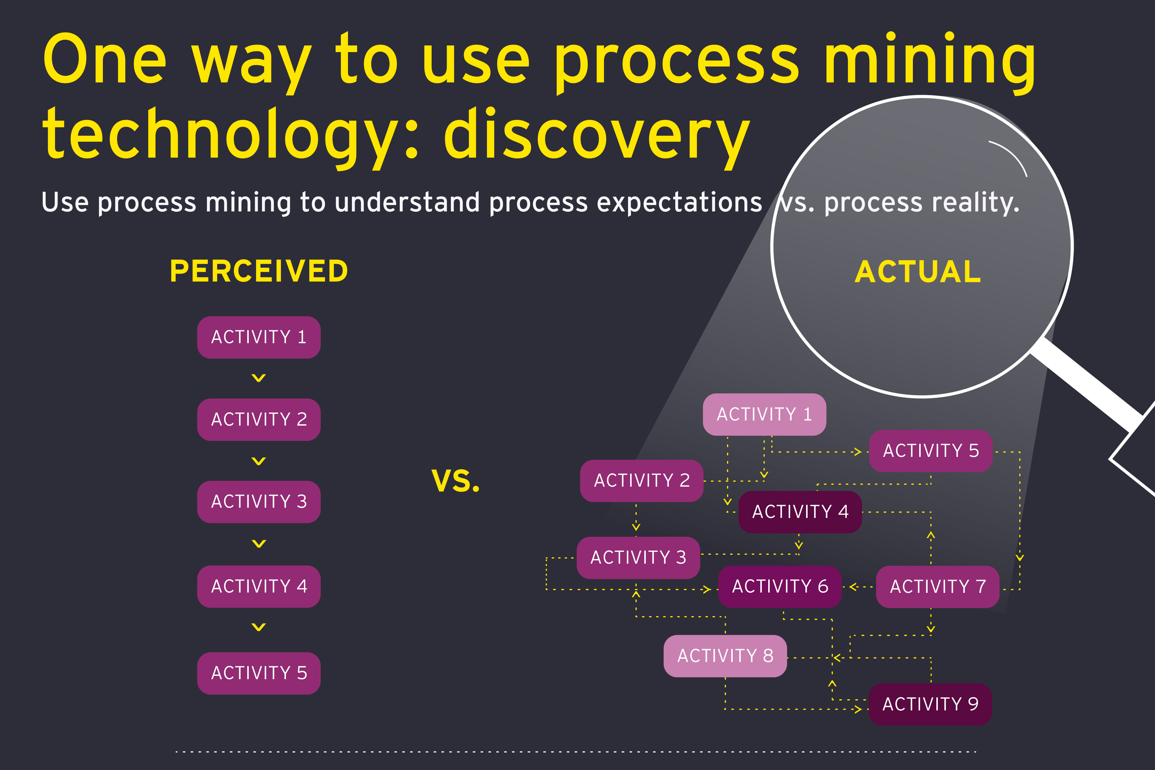One way to use process mining technology: discovery [infographic]