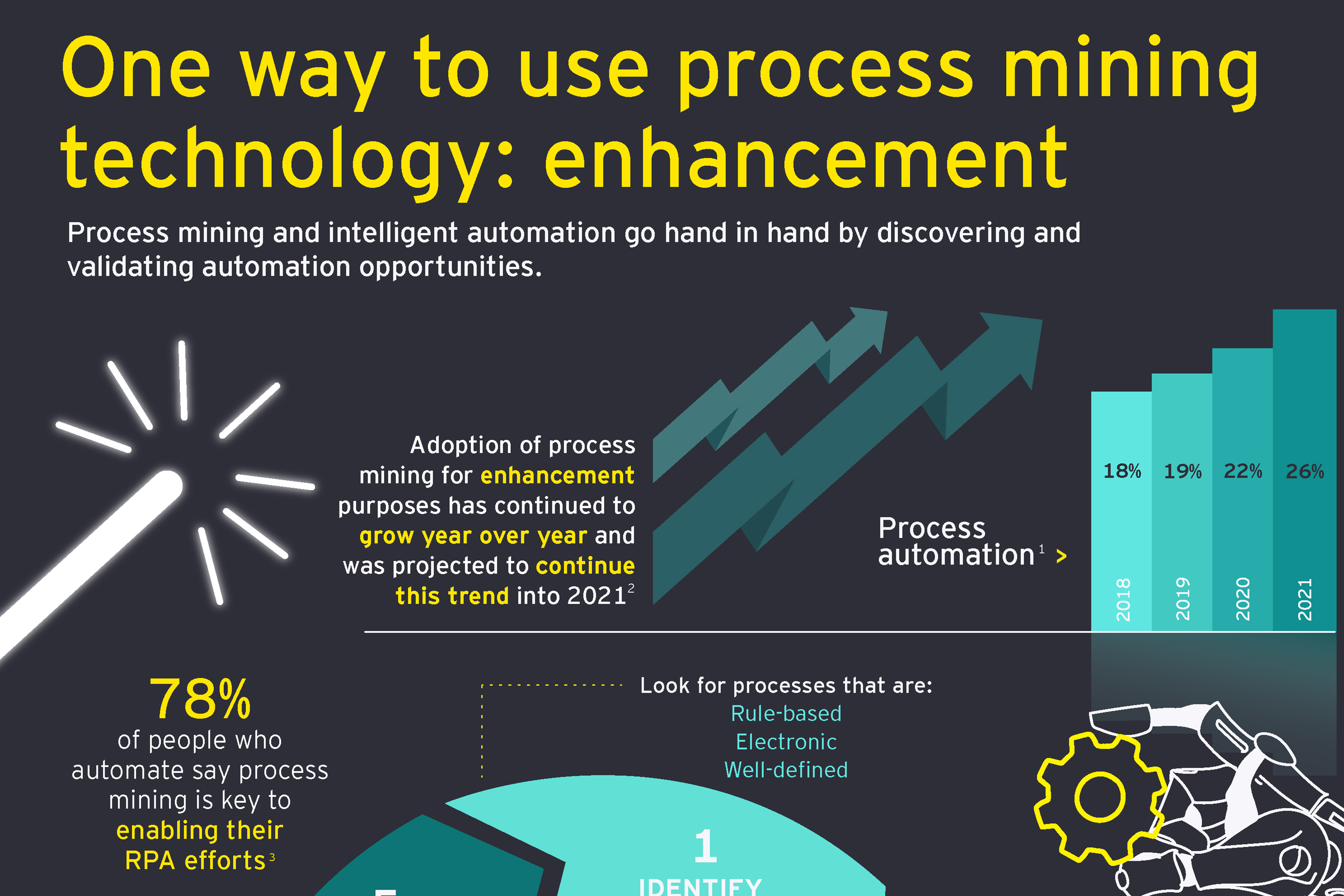 One way to use process mining technology: enhancement [infographic]