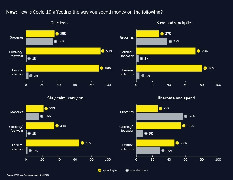 Chart: Now: How is Covid-19 affecting the way you spend money on the following?