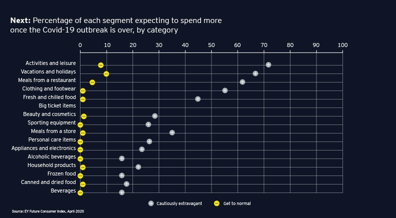 Next: Percentage of each segment expecting to spend more once the Covid-19 outbreak is over, by category