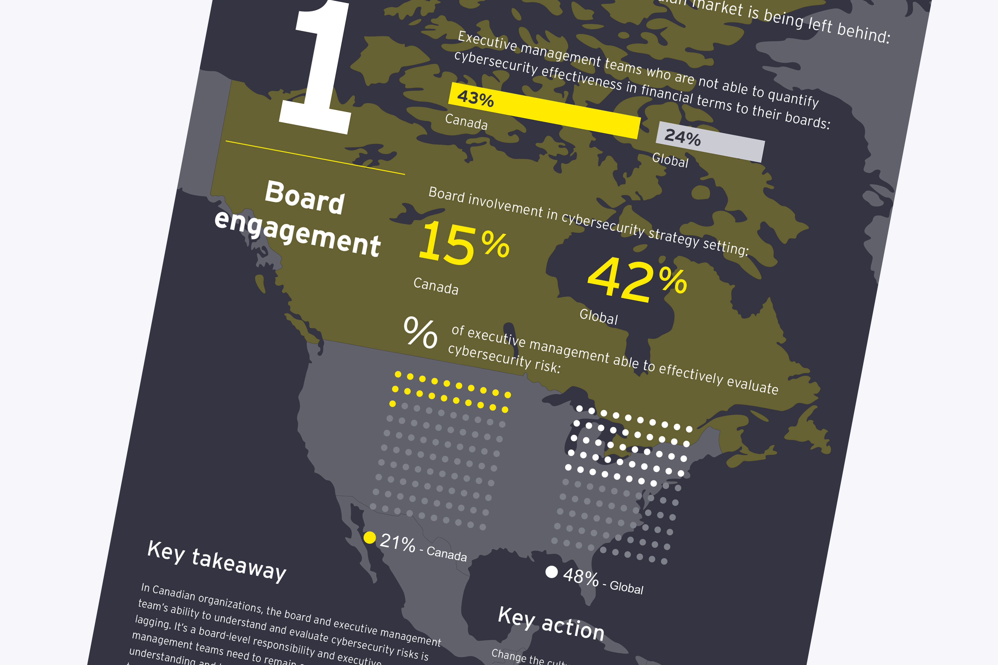 EY GISS 2020: Canadian highlights Infographic