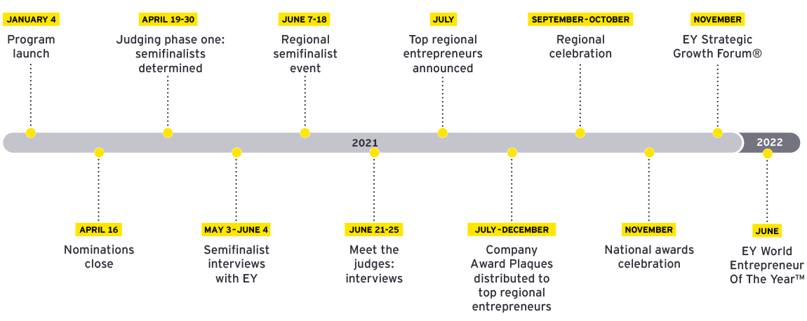 EY - Entrepreneur Of The Year Program Timeline