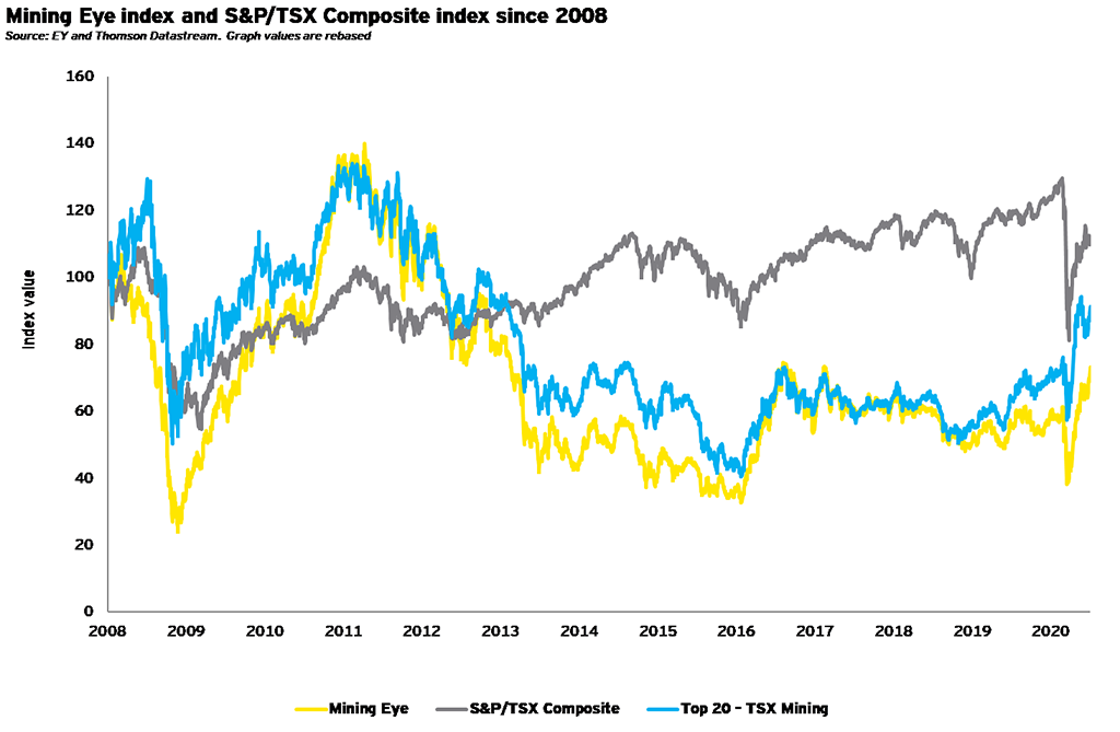 Mining Eye index and S&P/TSX Composite index since 2008