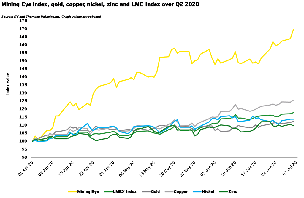 Mining Eye index, gold, copper, nickel, zinc and LME Index over Q2 2020