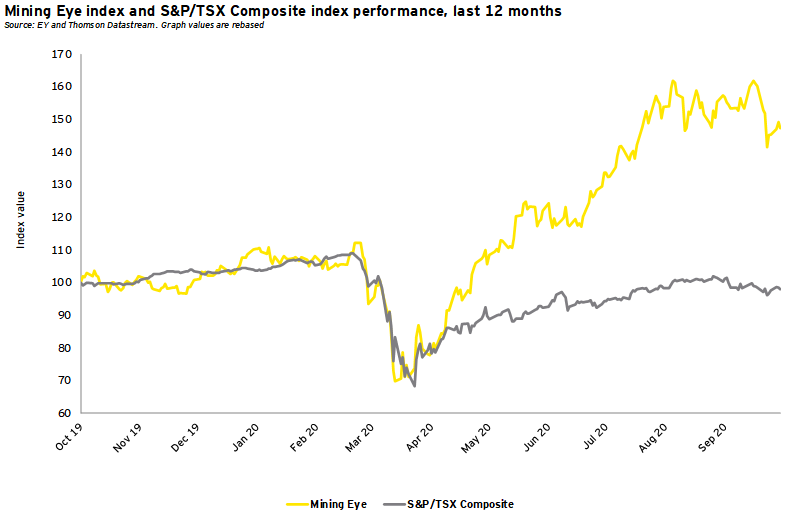 Mining Eye index and S&P/TSX Composite index performance, last 12 months