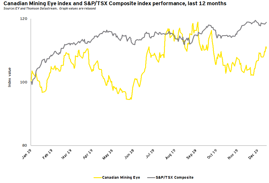 Canadian Mining Eye Index and S&P/TSX Composite Index performance, last 12 months