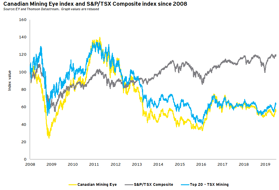 Canadian Mining Eye Index and S&P/TSX Composite Index since 2008