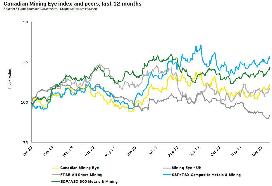 Canadian Mining Eye Index and peers, last 12 months