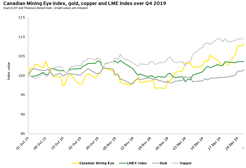 Canadian Mining Eye Index, gold, copper and LME Index over Q4 2019