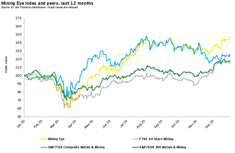Mining Eye index and peers, last 12 months