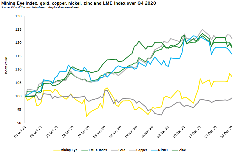 Mining Eye index, gold, copper, nickel, zinc and LME Index over Q4 2020