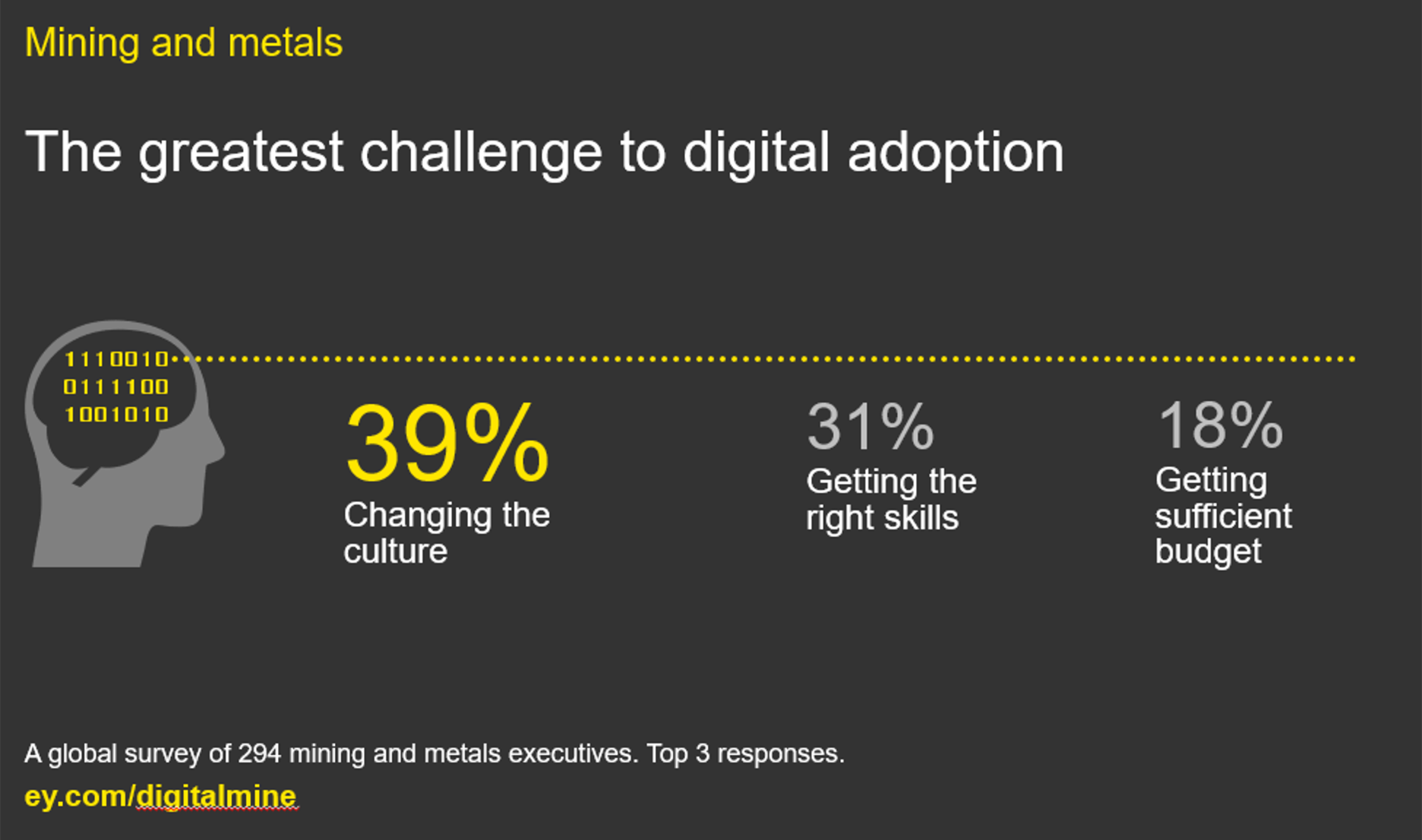 EY - The greatest challenge to digital adoption