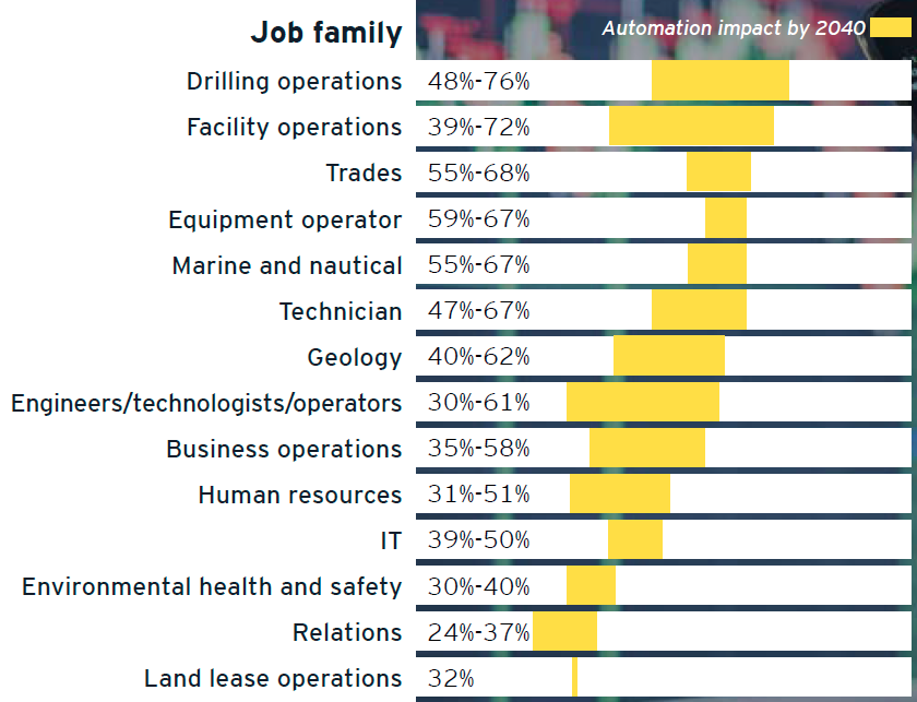 Figure 1. Potential for job family automation.