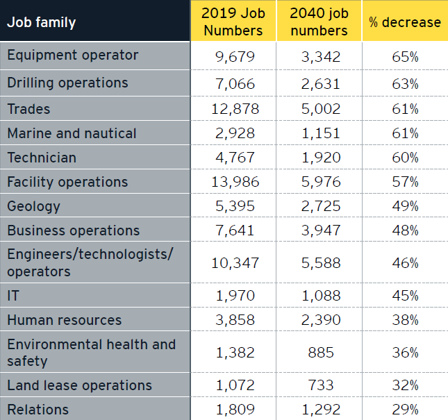 Table 6. Job number changes by job family.