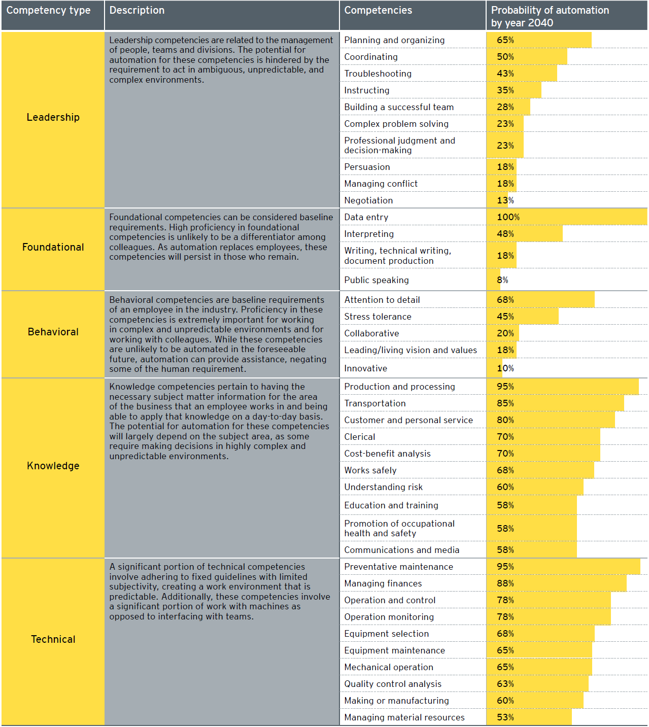 Probability of automating competencies