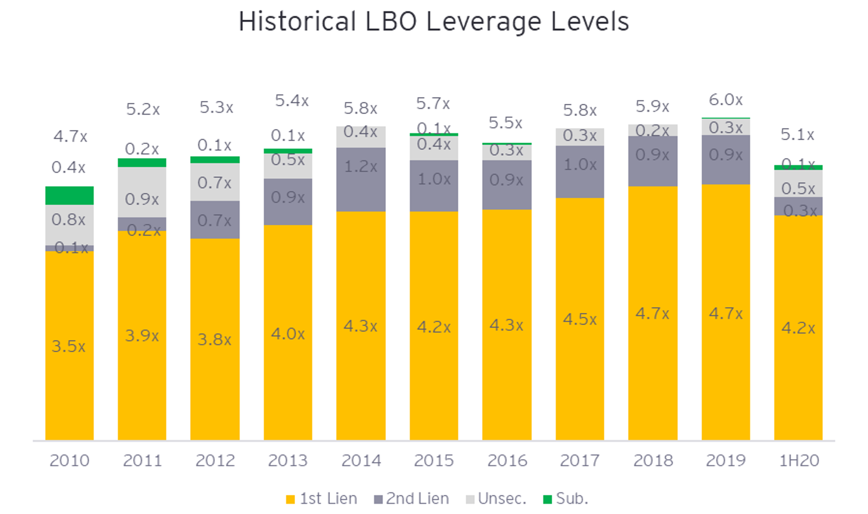 Historical LBO Leverage Levels