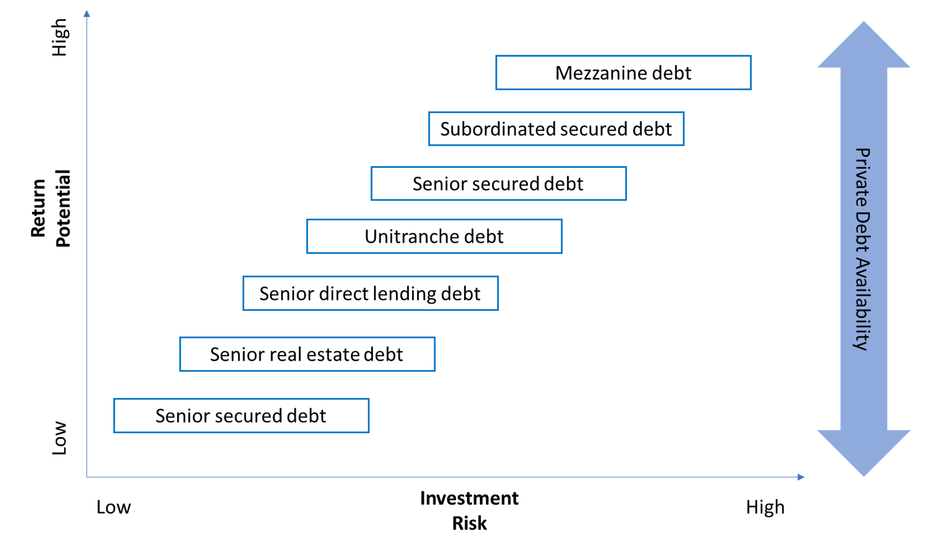 Private debt availability