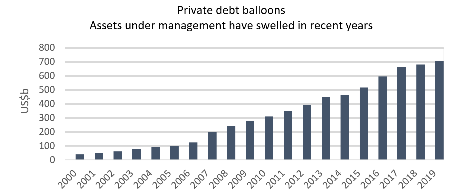 Private debt balloons