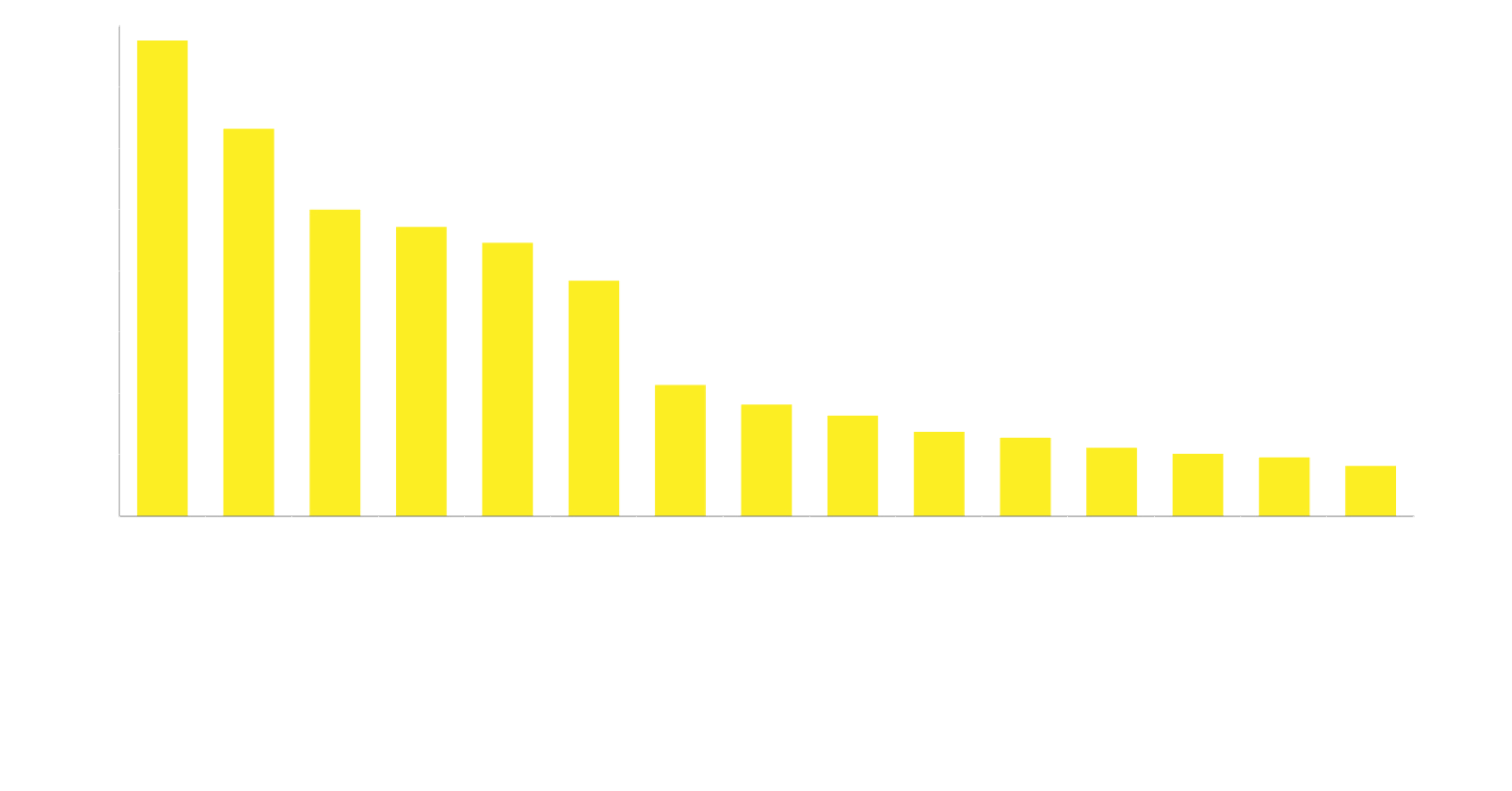 Number of Ontario transactions by industry over the last eight quarters