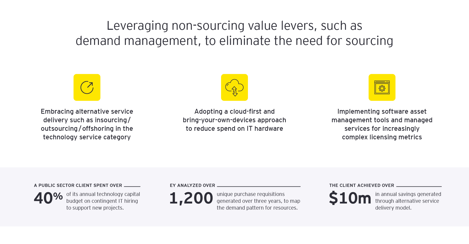 EY - Leveraging non-sourcing value levers, such as demand management, to eliminate the need for sourcing