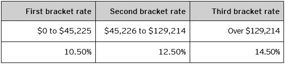Table B – 2020 Saskatchewan personal tax rates