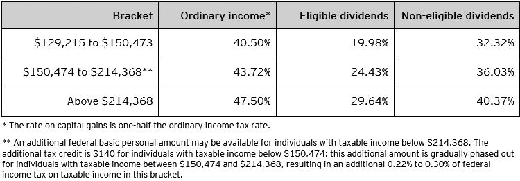 Table C – Combined 2020 federal and Saskatchewan personal tax rates