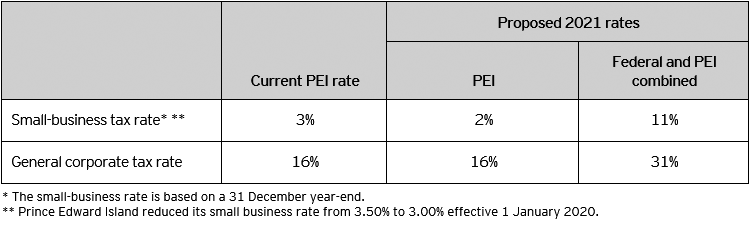 Table A – Corporate tax rates
